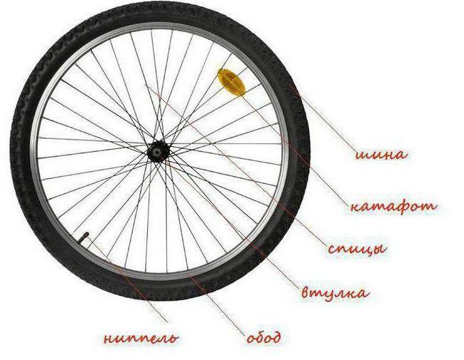 rezervni dijelovi za bicikle