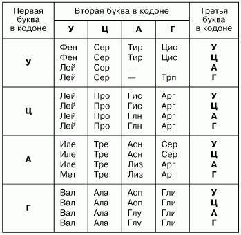genetskog koda RNA