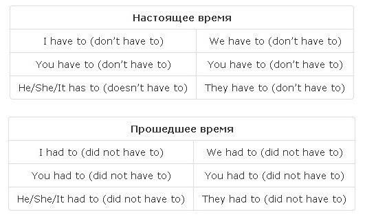 Глагол had в английском языке