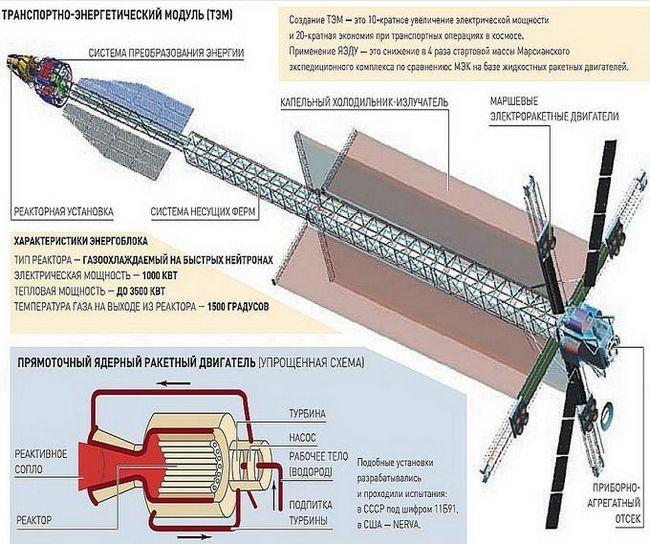 работы по ядерному двигателю для космоса