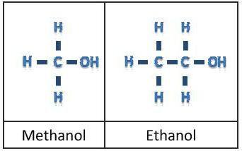 kako razlikovati metil i etilni alkohol