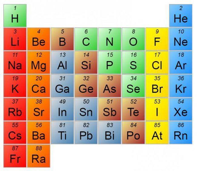 koji su kemijski elementi uključeni u ćeliju