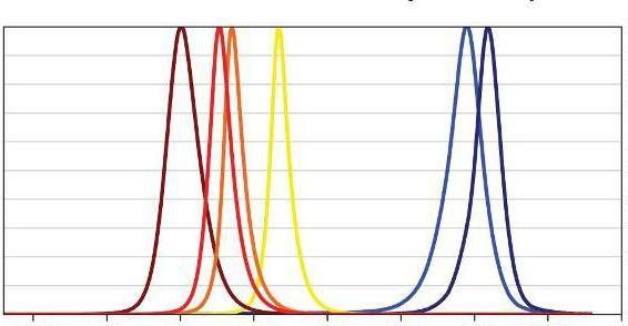 jednobojna svjetlosna duljina valova