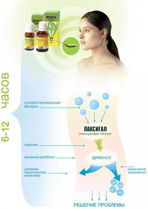 opis postupka aplikacije za lacsigal