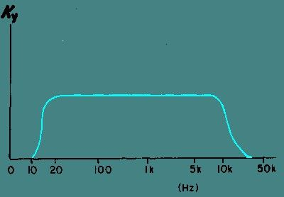 Простой усилитель на транзисторах своими руками. Усилитель на одном транзисторе: схема