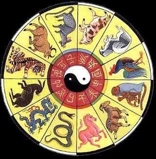 Istočni kalendar: opis znakova