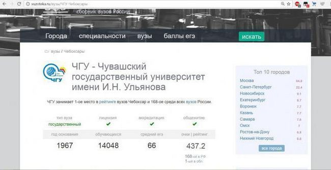 popis sveučilišta cheboksary